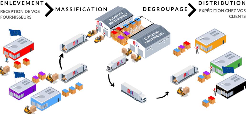 MDL plateforme massification degroupage Nimes